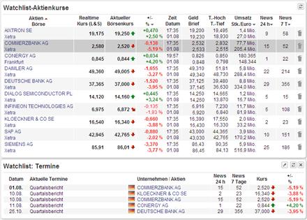 Watchlist: Aktienkurse zu Ihren Aktien
