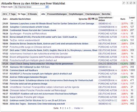 Watchlist: News zu Ihren Aktien